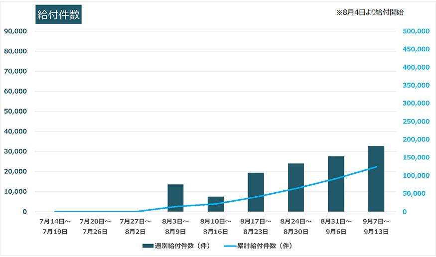 給付件数グラフ