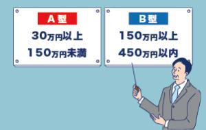 IT導入補助金 A・B類型、C類型(特別枠)の違い