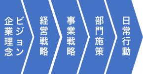 従来の企業のイメージ図